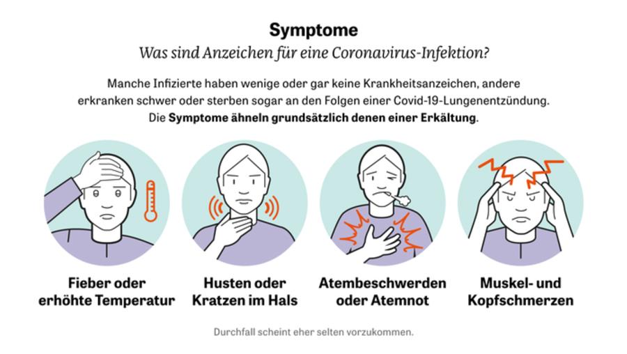 symptome-corona